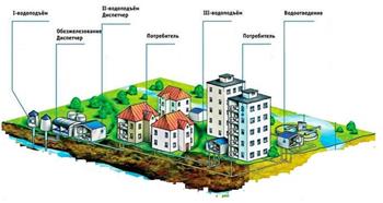 Монтаж системы водопровода от централизованного источника питания воды