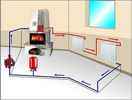 Отопление электрическое с водяным контуром